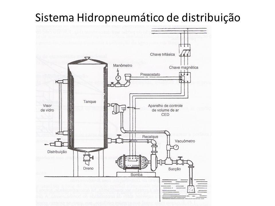 Sistema de recalque. Conjunto de bombas, canalização de sucção, canalização de recalque.