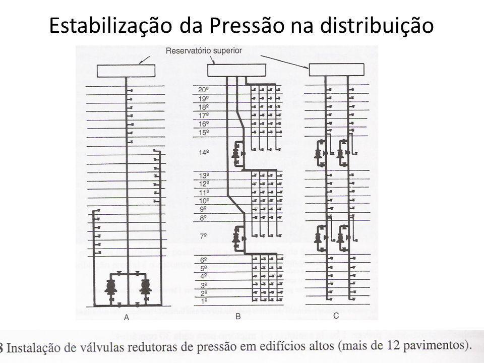 Estabilização da Pressão na distribuição