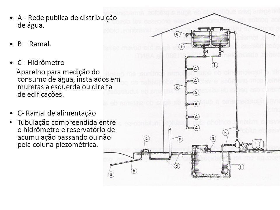 A - Rede publica de distribuição de água. B – Ramal. C - Hidrômetro Aparelho para medição do consumo de água, instalados em muretas a esquerda ou dire