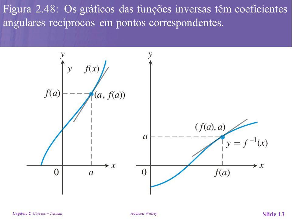 Capítulo 2 Cálculo – Thomas Addison Wesley Slide 13 Figura 2.48: Os gráficos das funções inversas têm coeficientes angulares recíprocos em pontos corr
