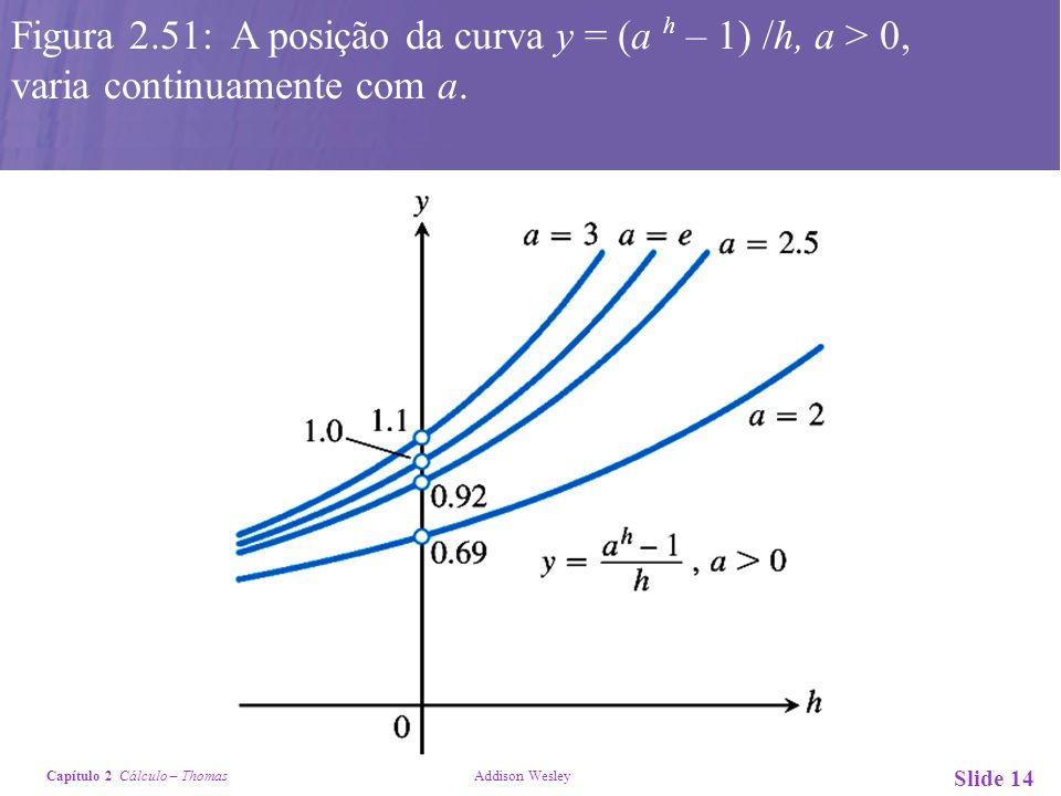 Capítulo 2 Cálculo – Thomas Addison Wesley Slide 15 Figura 2.52: A reta tangente corta a curva em algum ponto (a, ln a,) onde o coeficiente angular é da curva l/a.