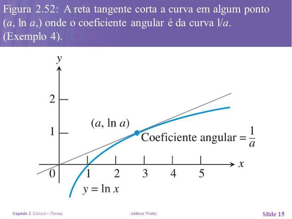 Capítulo 2 Cálculo – Thomas Addison Wesley Slide 15 Figura 2.52: A reta tangente corta a curva em algum ponto (a, ln a,) onde o coeficiente angular é