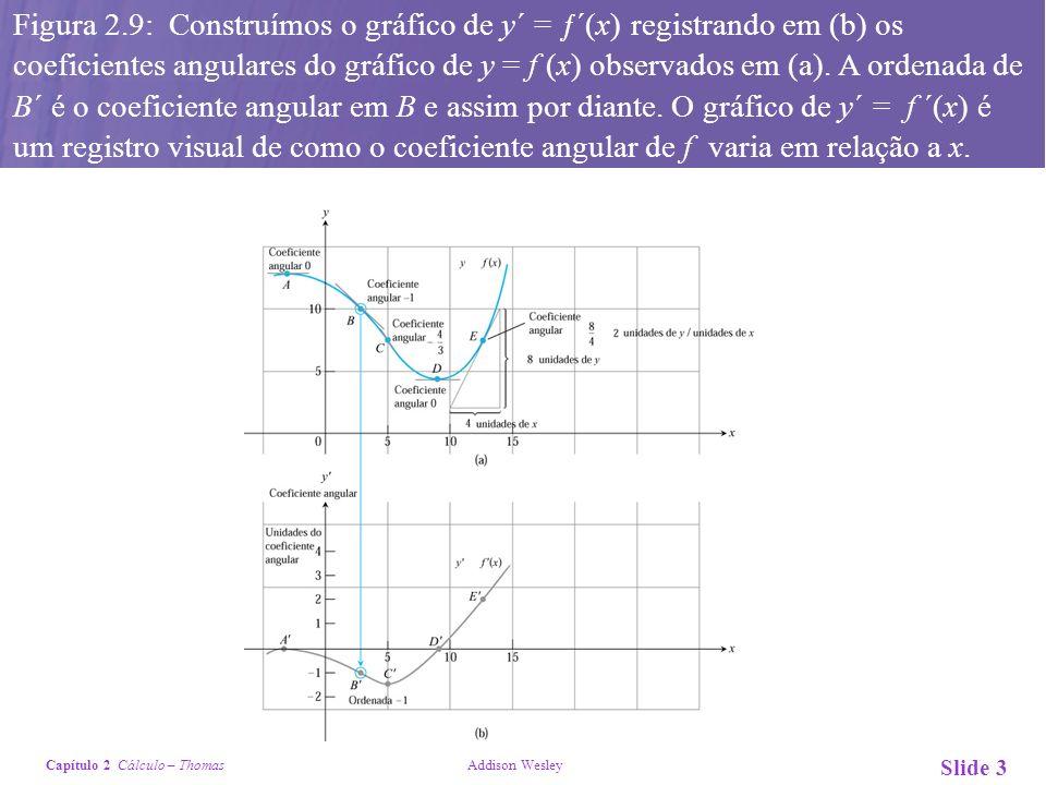 Capítulo 2 Cálculo – Thomas Addison Wesley Slide 3 Figura 2.9: Construímos o gráfico de y´ = ƒ´(x) registrando em (b) os coeficientes angulares do grá
