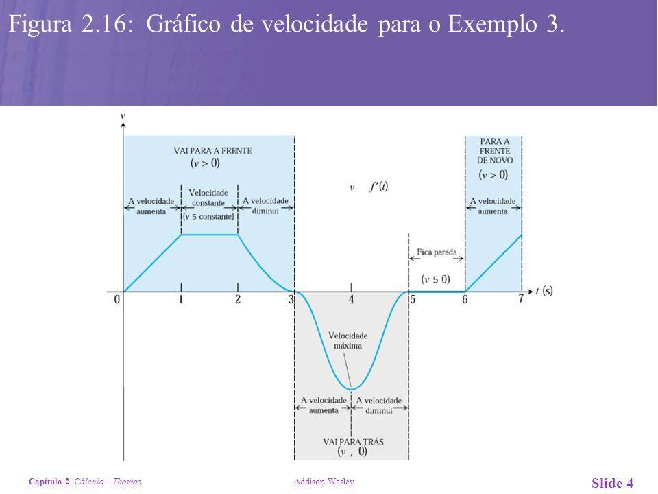 Capítulo 2 Cálculo – Thomas Addison Wesley Slide 4 Figura 2.16: Gráfico de velocidade para o Exemplo 3.