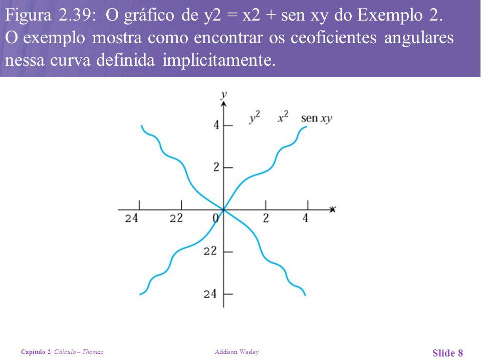 Capítulo 2 Cálculo – Thomas Addison Wesley Slide 8 Figura 2.39: O gráfico de y2 = x2 + sen xy do Exemplo 2. O exemplo mostra como encontrar os ceofici