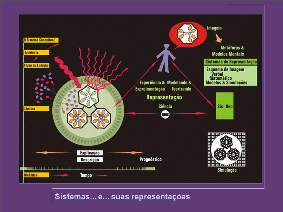 Sistemas... e... suas representações