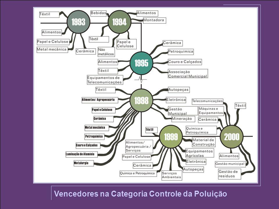Vencedores na Categoria Controle da Poluição