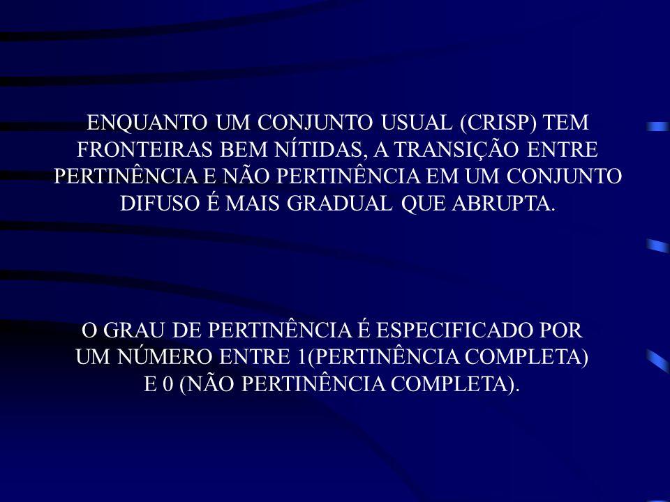 O GRAU DE PERTINÊNCIA É ESPECIFICADO POR UM NÚMERO ENTRE 1(PERTINÊNCIA COMPLETA) E 0 (NÃO PERTINÊNCIA COMPLETA). ENQUANTO UM CONJUNTO USUAL (CRISP) TE