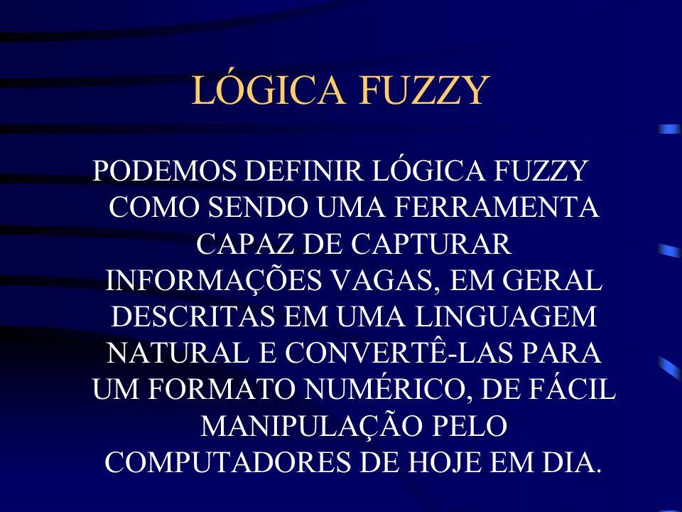 HISTÓRICO O CONCEITO DE CONJUNTO FUZZY FOI INTRODUZIDO, EM 1965, POR LOTFI A.
