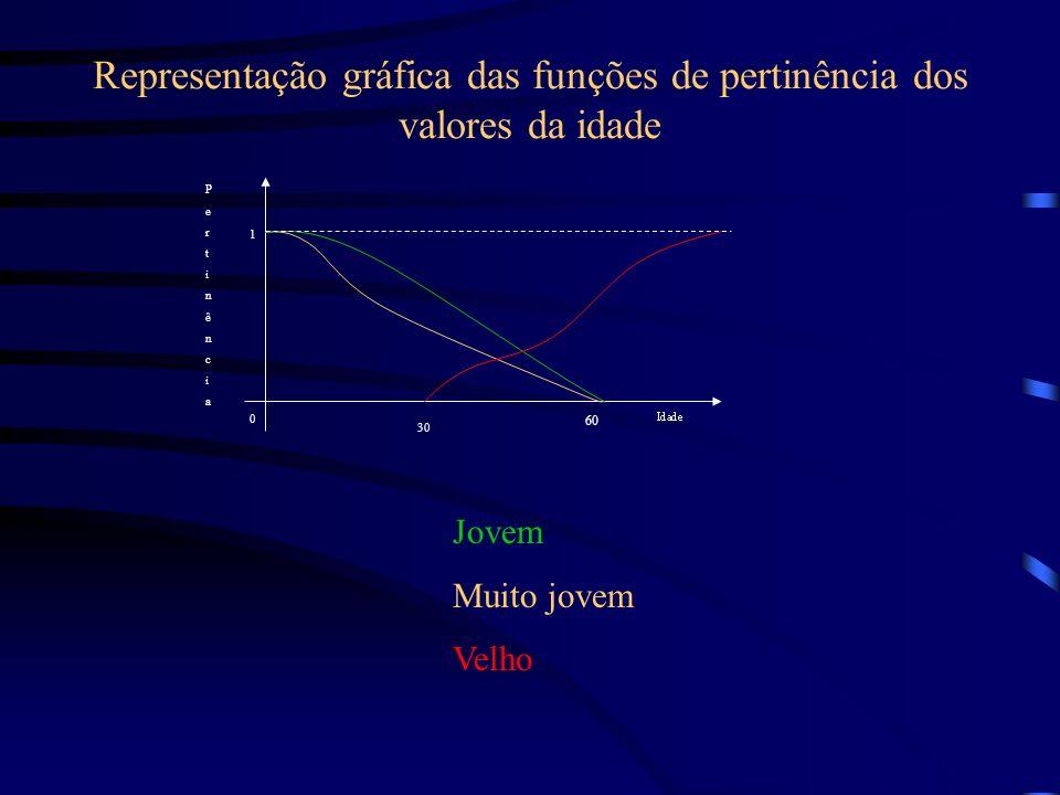 Representação gráfica das funções de pertinência dos valores da idade 60 30 0 1 PertinênciaPertinência Jovem Muito jovem Velho