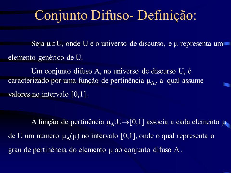 Conjunto Difuso- Definição: Seja U, onde U é o universo de discurso, e representa um elemento genérico de U. Um conjunto difuso A, no universo de disc