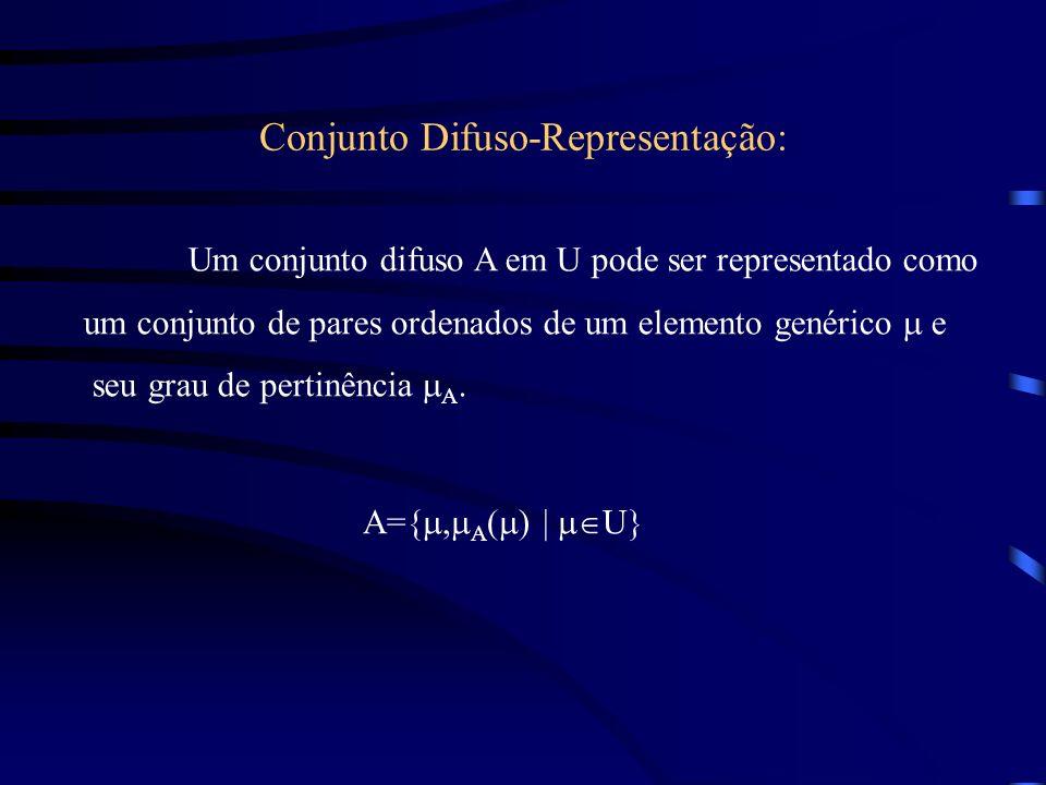 Conjunto Difuso-Representação: Um conjunto difuso A em U pode ser representado como um conjunto de pares ordenados de um elemento genérico e seu grau