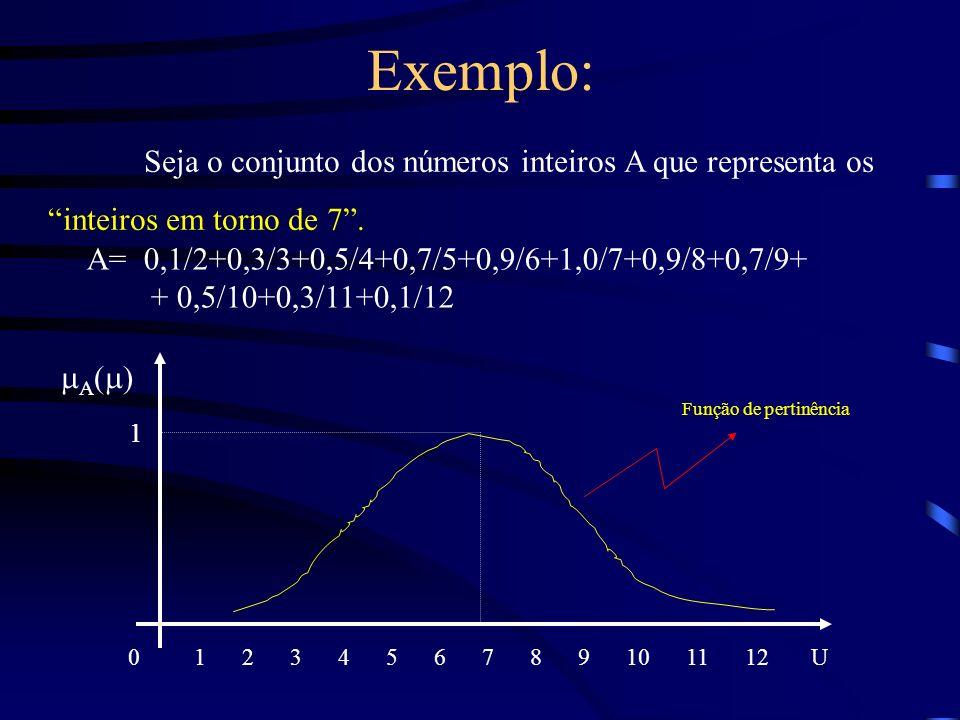 Exemplo: Seja o conjunto dos números inteiros A que representa os inteiros em torno de 7. A= 0,1/2+0,3/3+0,5/4+0,7/5+0,9/6+1,0/7+0,9/8+0,7/9+ + 0,5/10