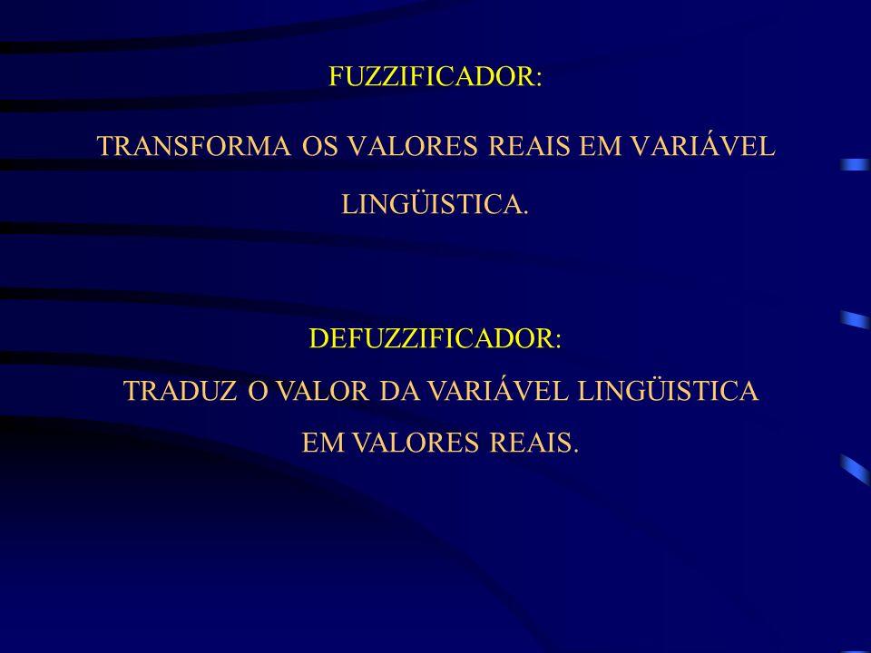 FUZZIFICADOR: TRANSFORMA OS VALORES REAIS EM VARIÁVEL LINGÜISTICA. DEFUZZIFICADOR: TRADUZ O VALOR DA VARIÁVEL LINGÜISTICA EM VALORES REAIS.