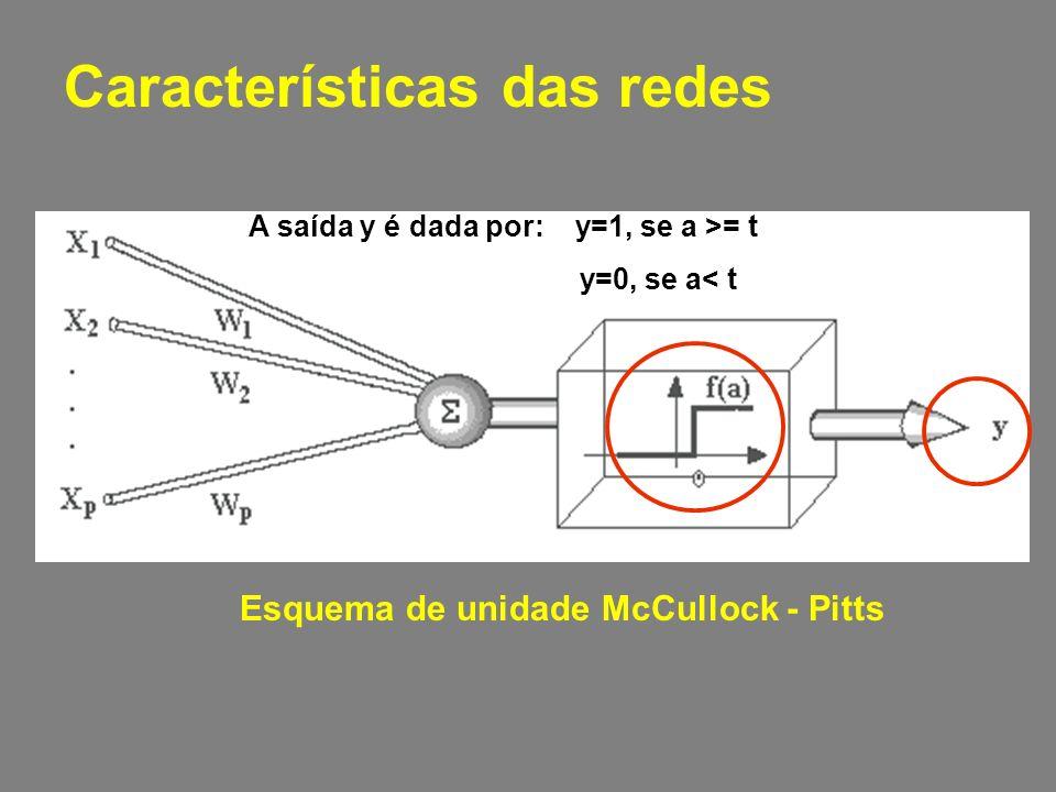 Características das redes Esquema de unidade McCullock - Pitts A saída y é dada por: y=1, se a >= t y=0, se a< t