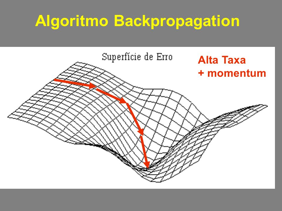 Algoritmo Backpropagation Alta Taxa + momentum