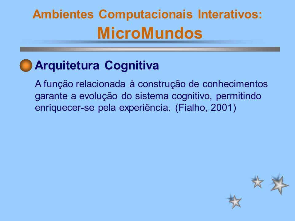 Ambientes Computacionais Interativos: MicroMundos Arquitetura Cognitiva A função relacionada à construção de conhecimentos garante a evolução do siste