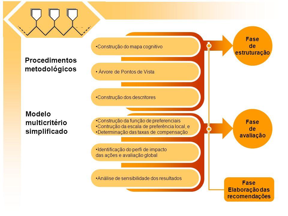 Procedimentos metodológicos Construção do mapa cognitivo Construção da função de preferenciais Contrução da escala de preferência local, e Determinaçã