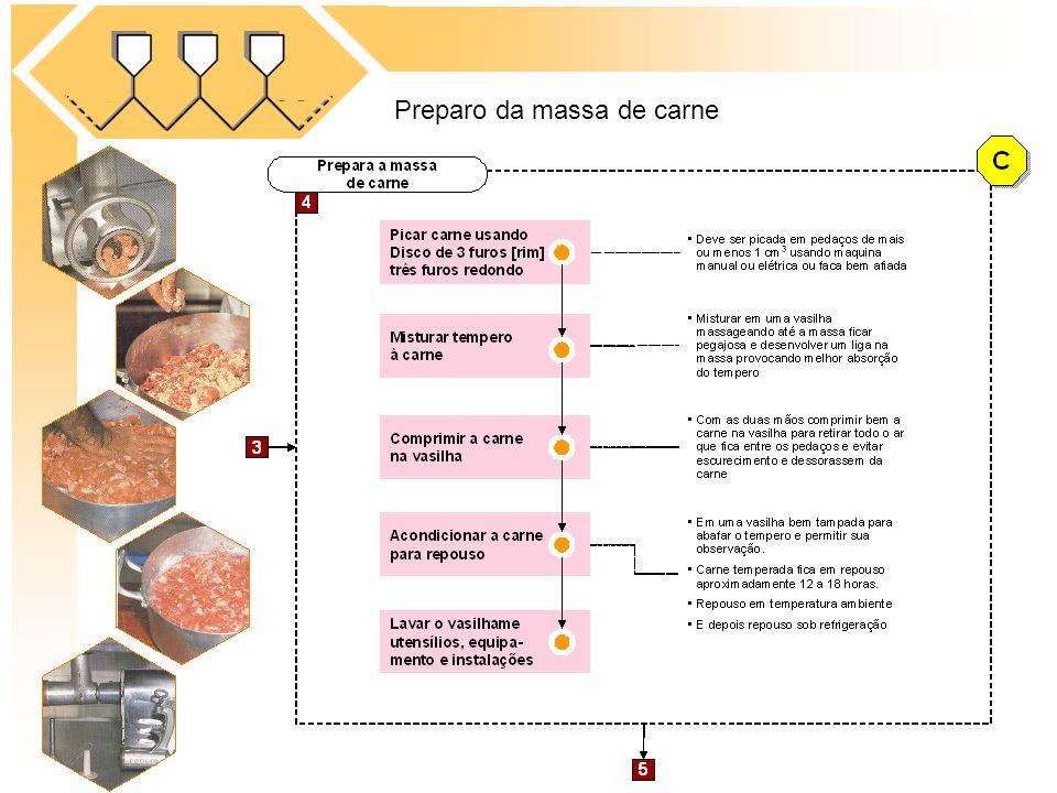 Preparo da massa de carne