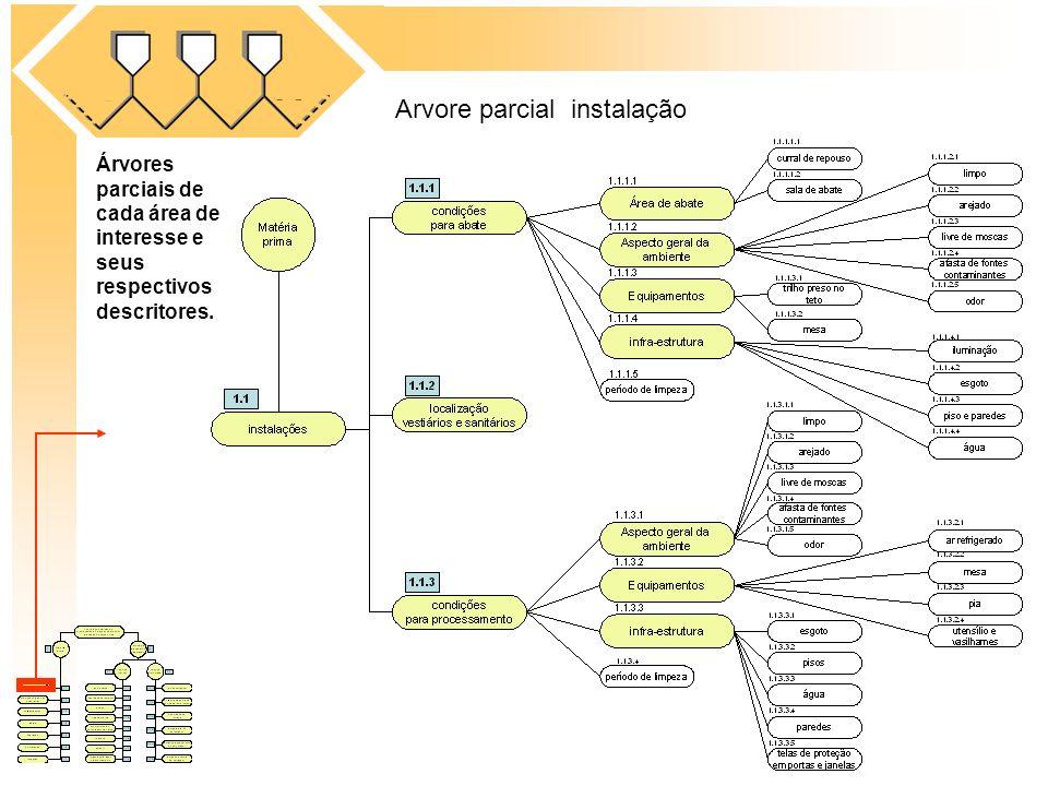 Árvores parciais de cada área de interesse e seus respectivos descritores. Arvore parcial instalação