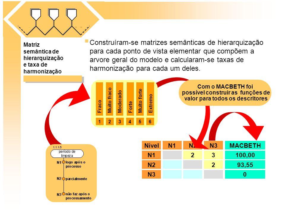 NívelN1N2N3MACBETH N123100,00 N2293,55 N30 Matriz semântica de hierarquização e taxa de harmonização Construíram-se matrizes semânticas de hierarquiza