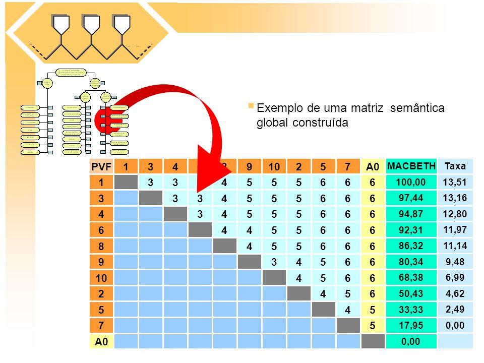 Exemplo de uma matriz semântica global construída