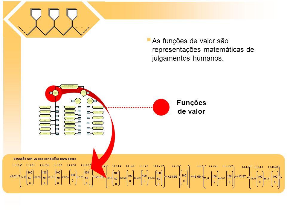 As funções de valor são representações matemáticas de julgamentos humanos. Funções de valor