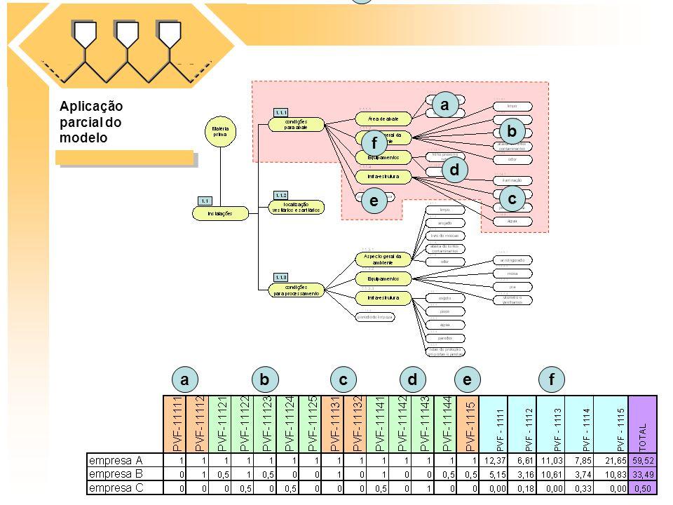 Aplicação parcial do modelo a a bcdef b c d e d f