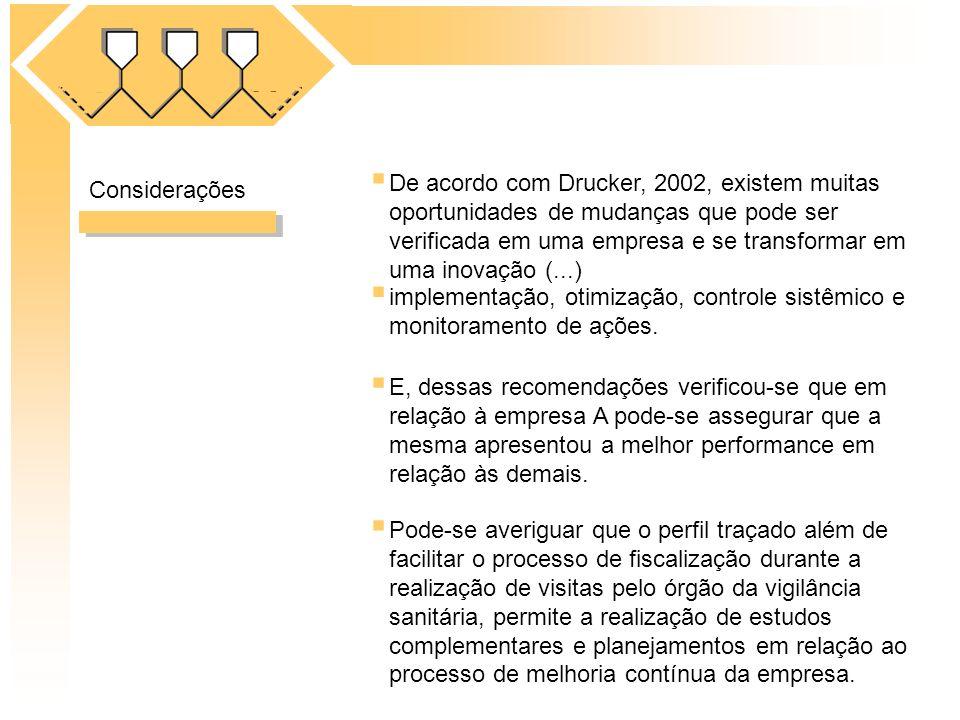 Considerações implementação, otimização, controle sistêmico e monitoramento de ações. E, dessas recomendações verificou-se que em relação à empresa A