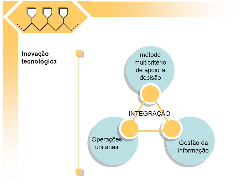 Inovação tecnológica Operações unitárias método multicritério de apoio a decisão INTEGRAÇÃO Gestão da informação