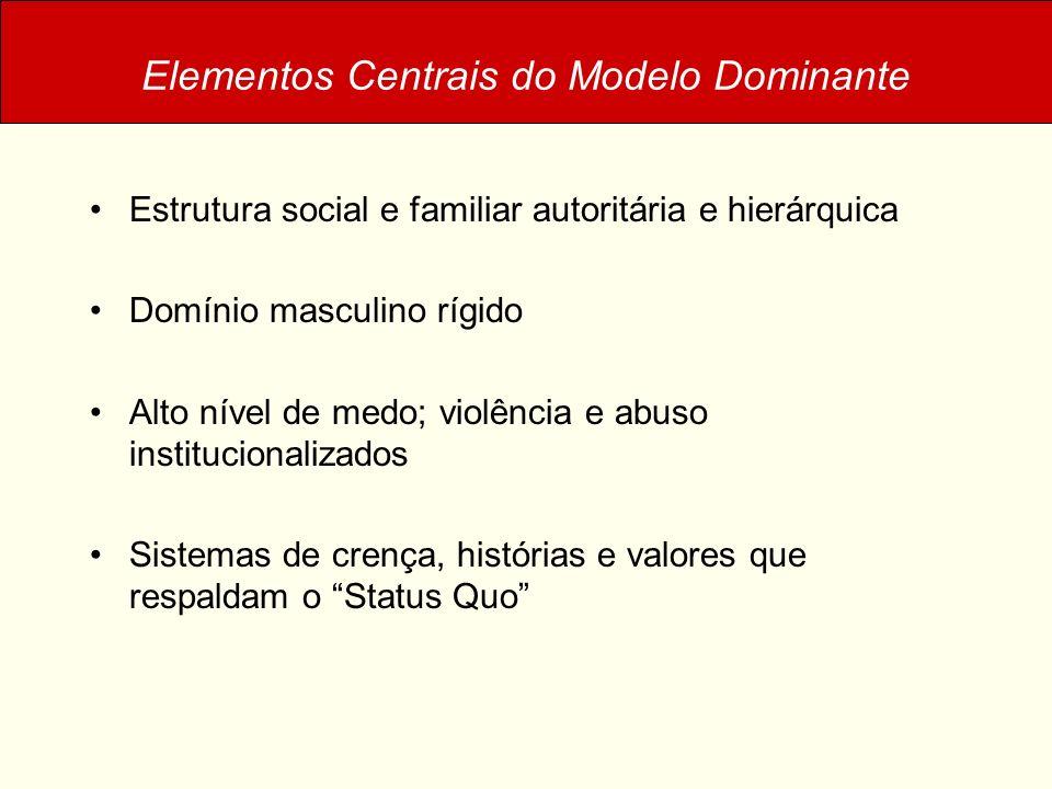 Elementos Centrais do Modelo de Parceria Estrutura familiar e social mais democrática e igualitária Igualdade de gêneros Homem = Mulher Baixo nível de violência e abuso institucionalizados Sistemas de crenças, histórias e valores que suportam e validam a estrutura como normal e correta