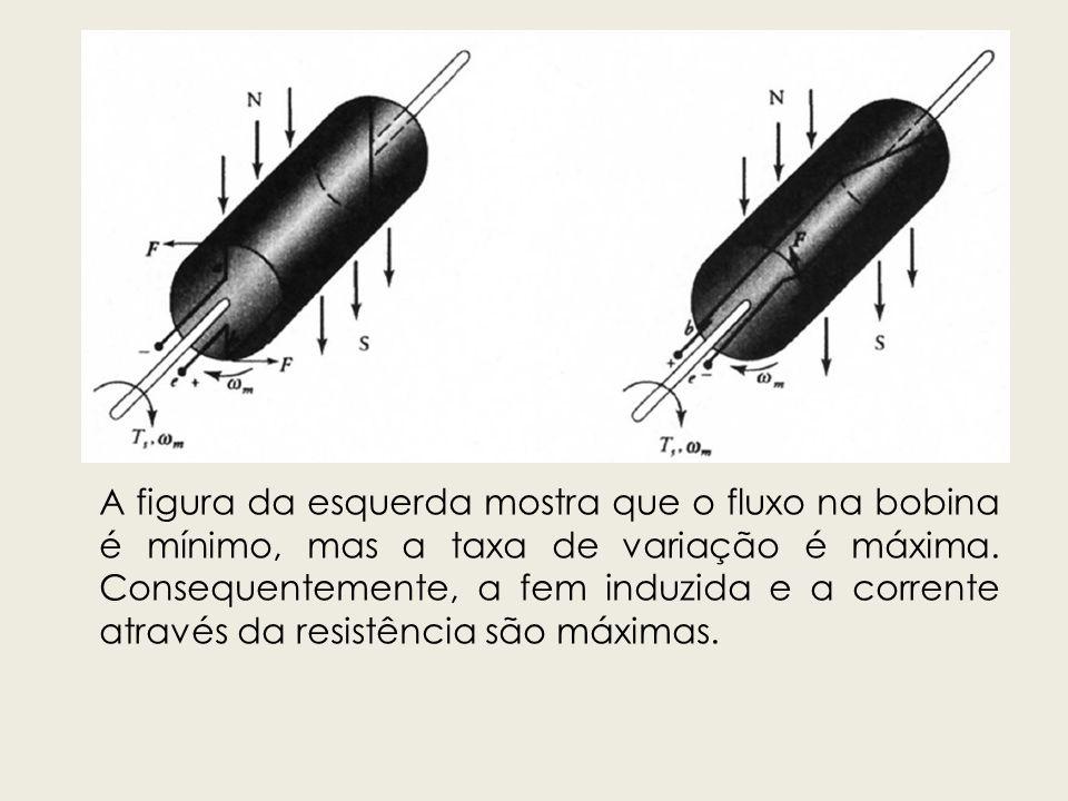 A figura da esquerda mostra que o fluxo na bobina é mínimo, mas a taxa de variação é máxima. Consequentemente, a fem induzida e a corrente através da