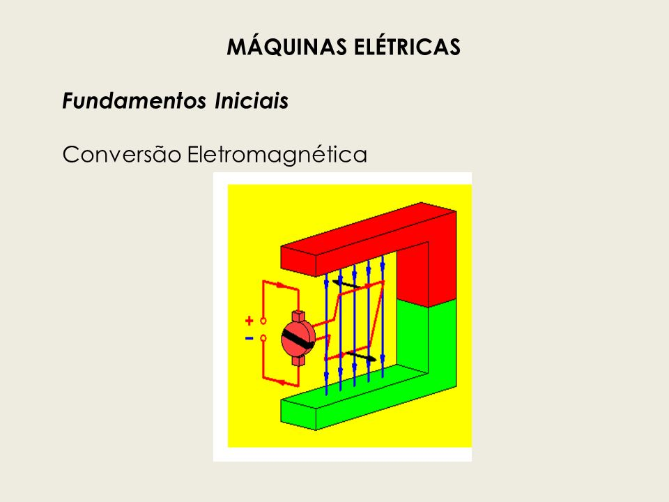 Funcionamento : Fem induzida Bobina em um campo magnético uniforme Uma bobina gira no interior de campo magnético uniforme.