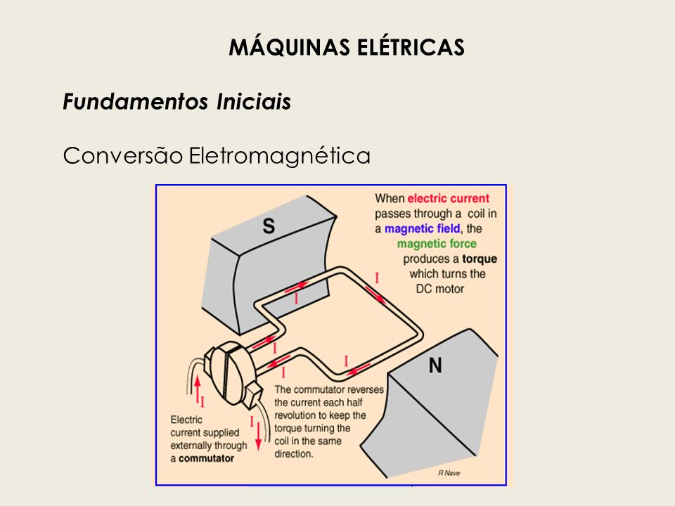 A figura da esquerda mostra que o fluxo na bobina é mínimo, mas a taxa de variação é máxima.