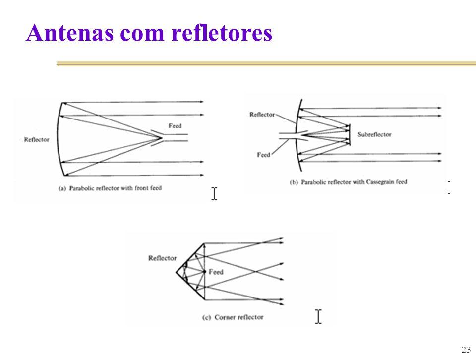 23 Antenas com refletores