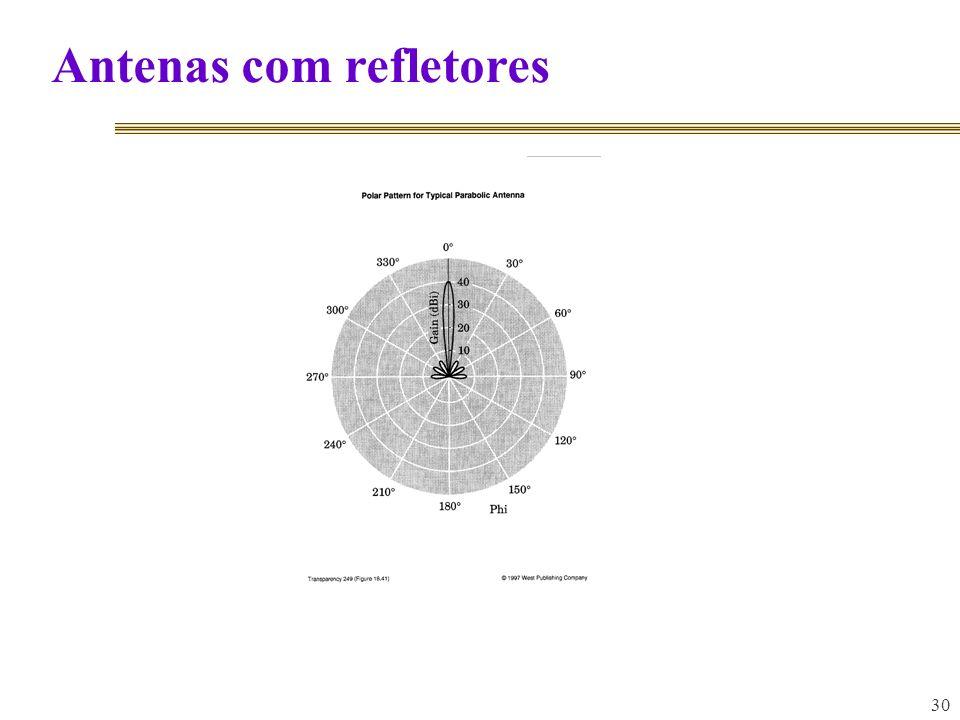 30 Antenas com refletores