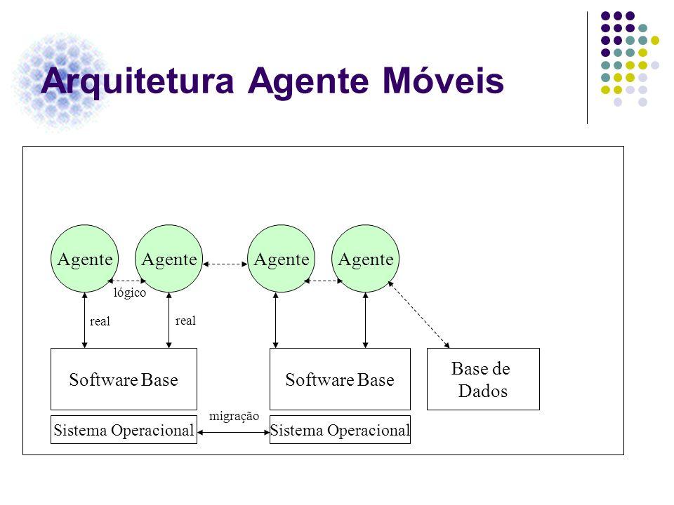 Arquitetura Agente Móveis Agente Sistema Operacional Software Base Base de Dados real lógico migração