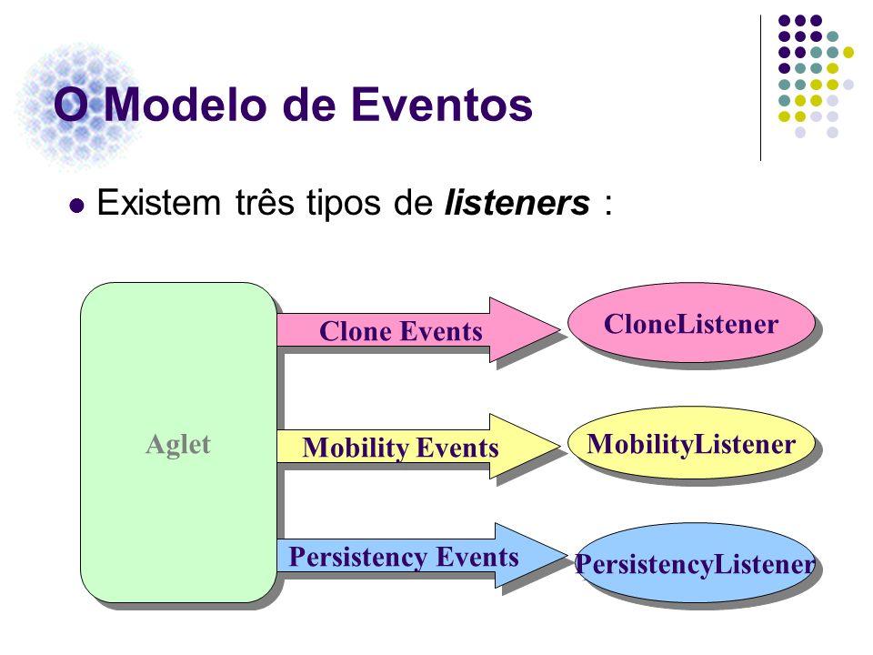 O Modelo de Eventos Aglet MobilityListener CloneListener PersistencyListener Clone Events Mobility Events Persistency Events Existem três tipos de lis