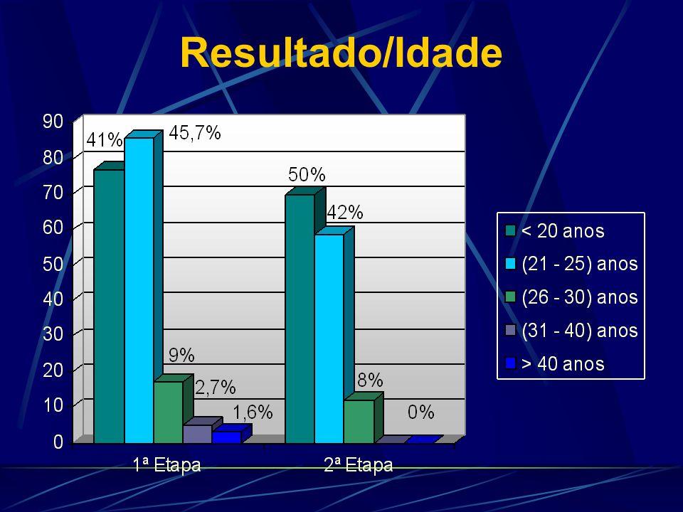 Resultado/Escolaridade