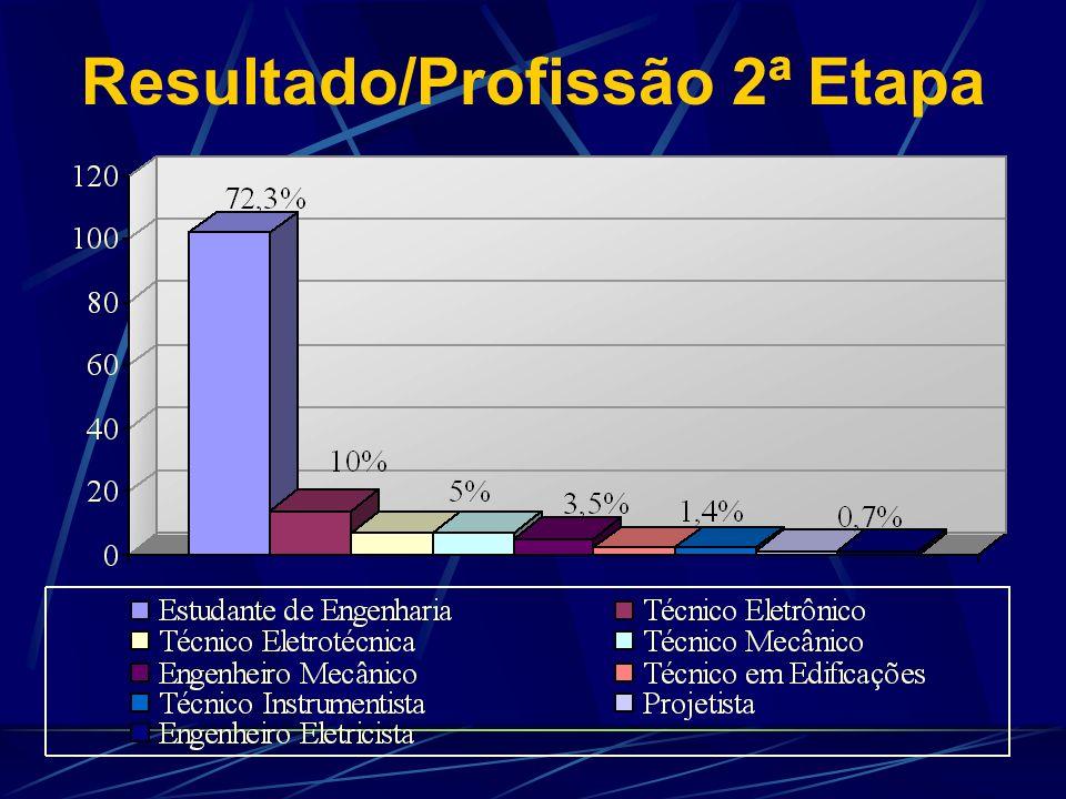Resultado/Profissão 1ª Etapa