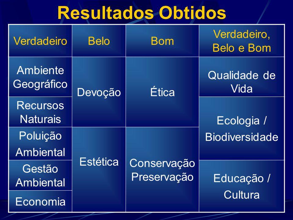 Resultados Obtidos Belo VerdadeiroBom Qualidade de Vida (Saúde)