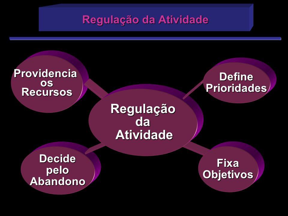 Regulação da Atividade Regulação da Atividade ProvidenciaosRecursos DecidepeloAbandono Regulaçãoda Atividade Atividade DefinePrioridades FixaObjetivos