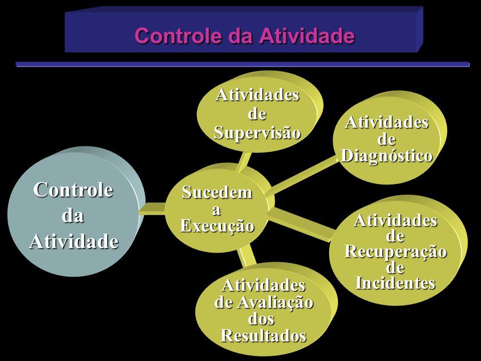 ControledaAtividade SucedemaExecução AtividadesdeRecuperaçãodeIncidentes AtividadesdeDiagnóstico AtividadesdeSupervisão Atividades de Avaliação dosRes