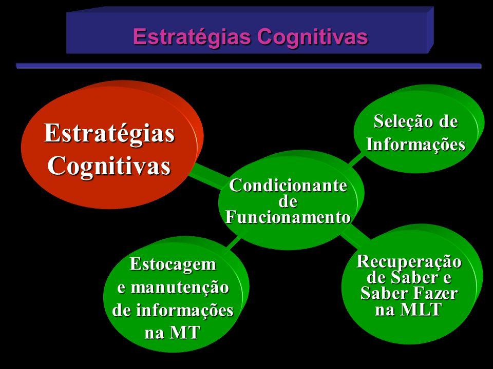 CondicionantedeFuncionamento EstratégiasCognitivas Estocagem e manutenção de informações na MT Seleção de Informações Recuperação de Saber e Saber Faz