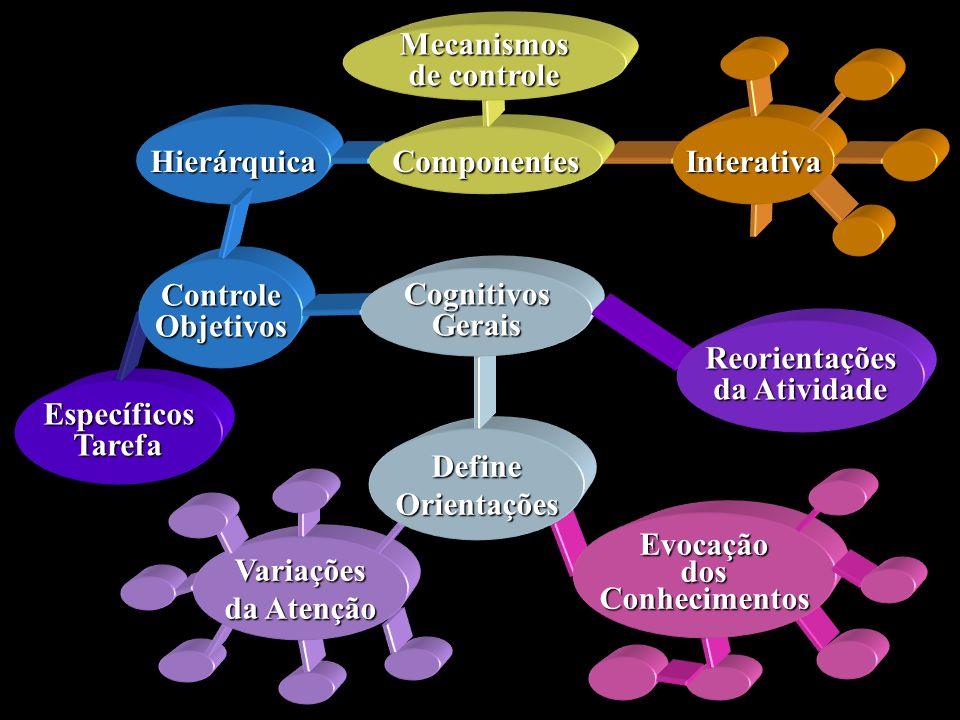 Hierárquica Interativa Componentes Mecanismos de controle EspecíficosTarefa ControleObjetivos EvocaçãodosConhecimentos Variações da Atenção DefineOrie