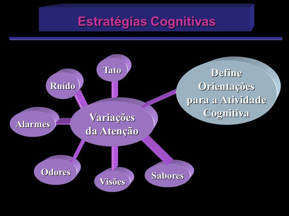 Estratégias Cognitivas Estratégias Cognitivas Odores Visões Alarmes Ruído Tato Sabores Variações da Atenção DefineOrientações para a Atividade Cogniti