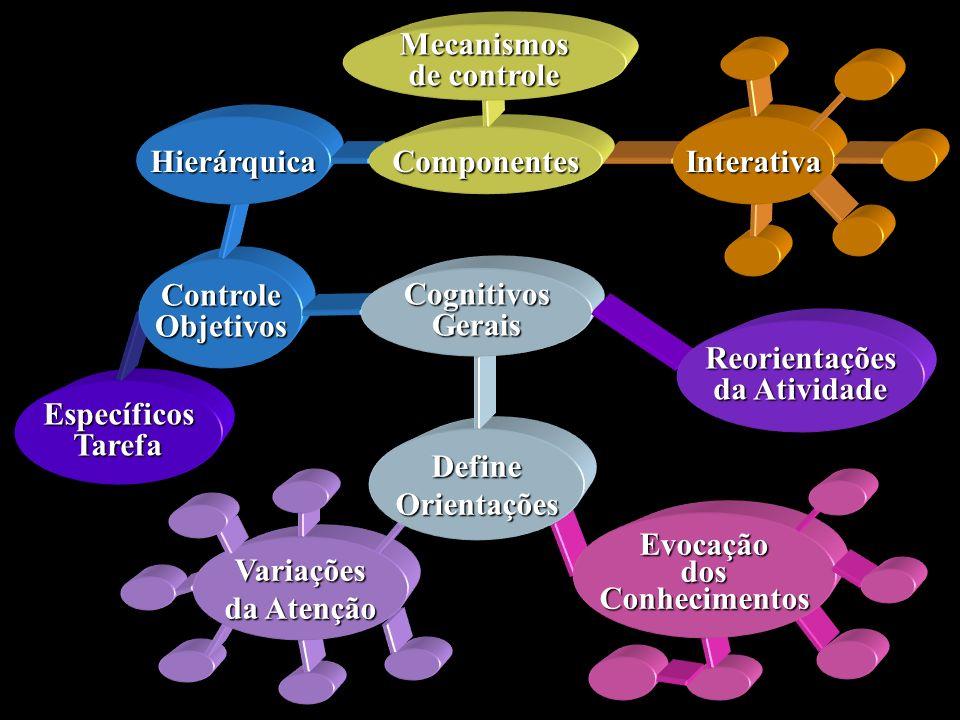 EspecíficosTarefa ControleObjetivos Hierárquica EvocaçãodosConhecimentos Variações da Atenção DefineOrientações Interativa Componentes Mecanismos de c