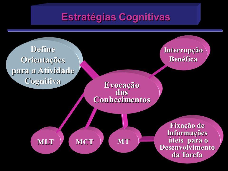 Estratégias Cognitivas Estratégias Cognitivas DefineOrientações para a Atividade Cognitiva MLTMTMCT Fixação de Informações úteis para o úteis para oDe