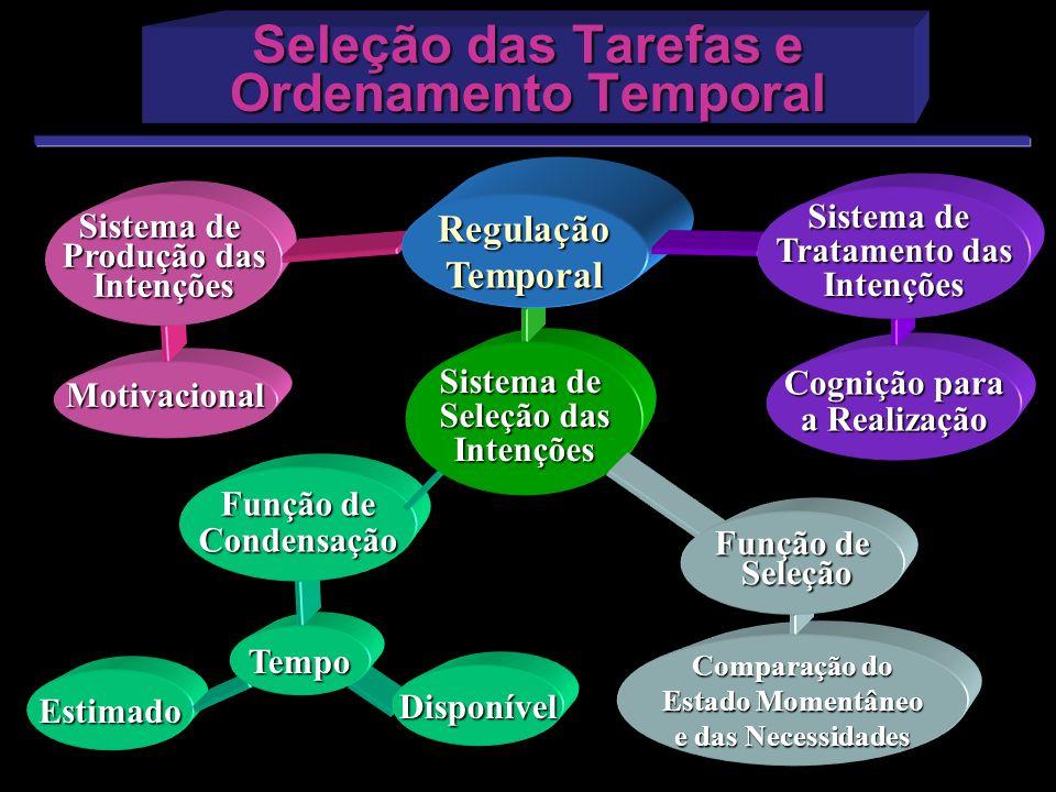 Estimado Tempo Comparação do Estado Momentâneo e das Necessidades Motivacional Seleção das Tarefas e Ordenamento Temporal Sistema de Produção das Inte