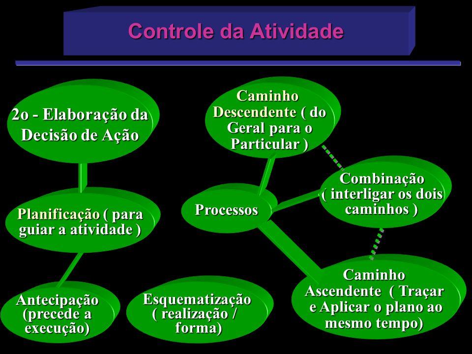 Antecipação (precede a execução) Caminho Ascendente ( Traçar e Aplicar o plano ao mesmo tempo) Processos Controle da Atividade Planificação ( para gui